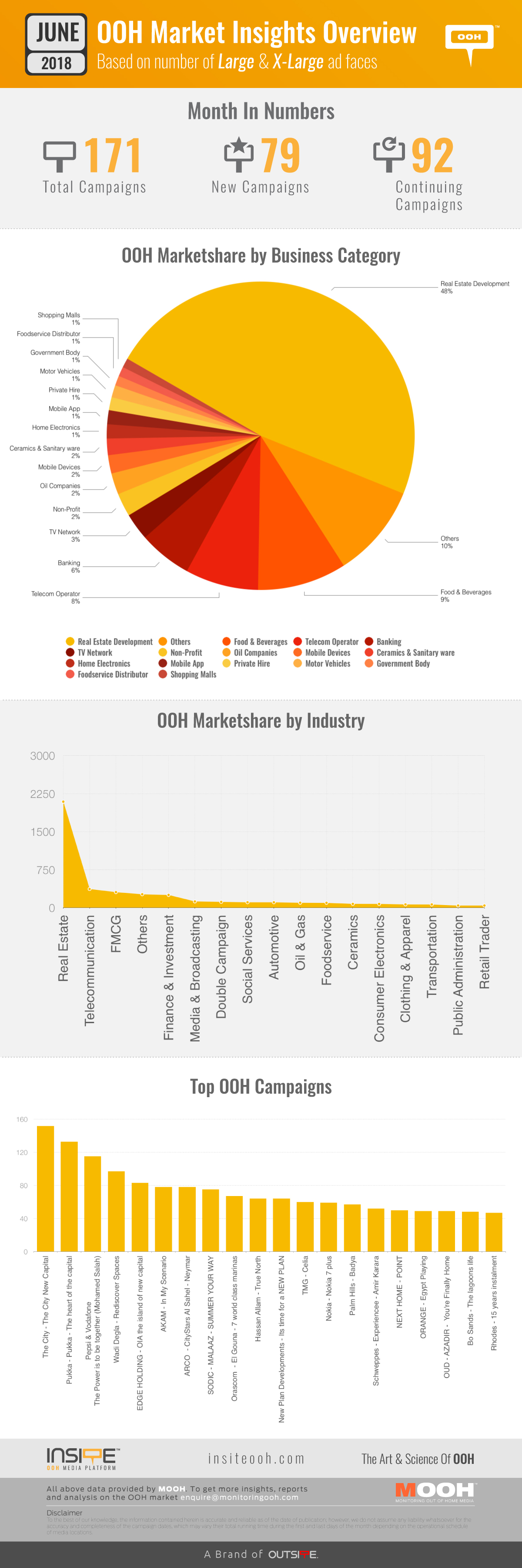 OOH MARKET INSIGHTS JUNE 2018-00